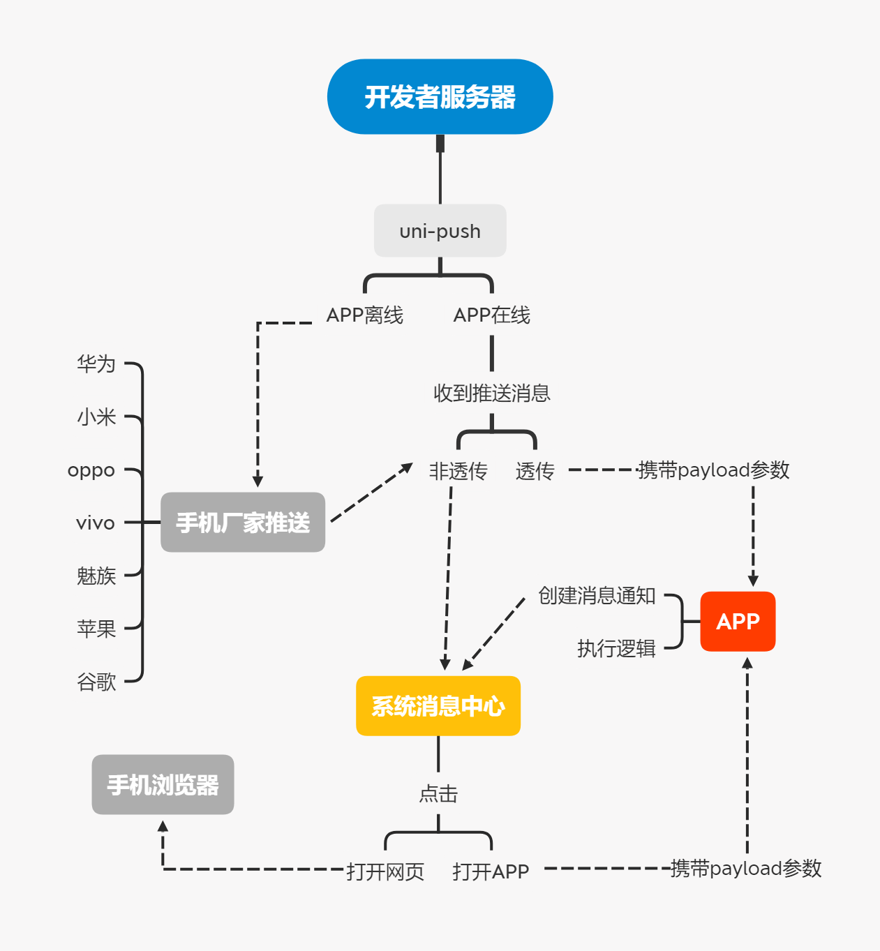 UniPush流程图